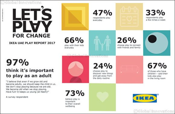 IKEA Reveals Nearly Half of Adults in the UAE Play Every Day - Dubaisavers